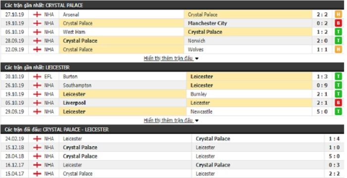 soi-keo-Crystal-Palace-vs-Leicester-City-ngay-3-11-2019-21h00